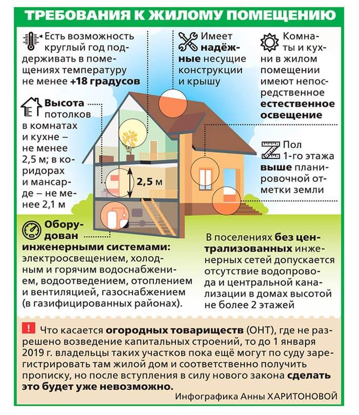 Как оформить дом на участке